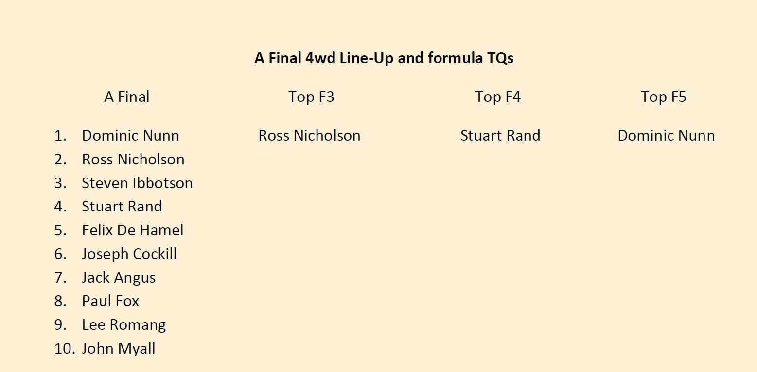 A Final 4wd Line Up and formula TQs