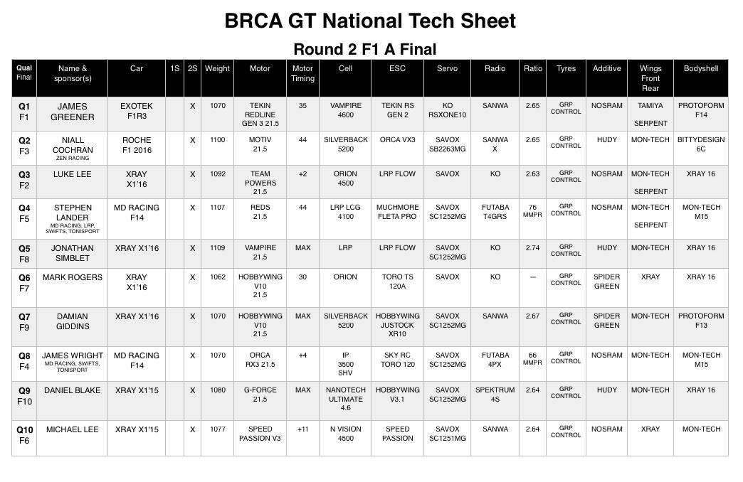 F1 TECH SHEET RND 2