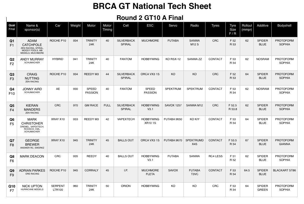 GT10 RND2 TECH SHEET