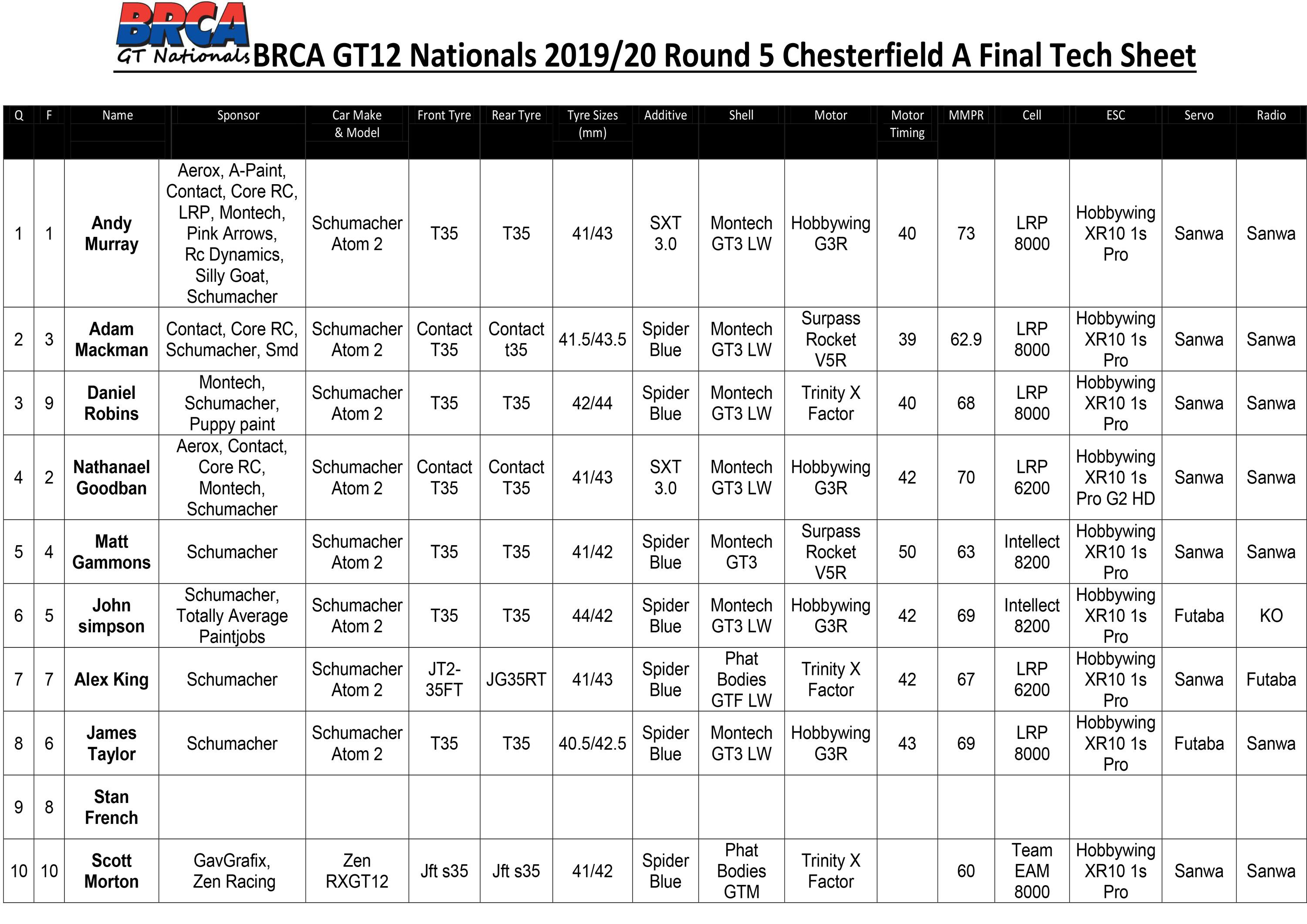 BRCA GT Tech Sheet RD5 Chesterfield