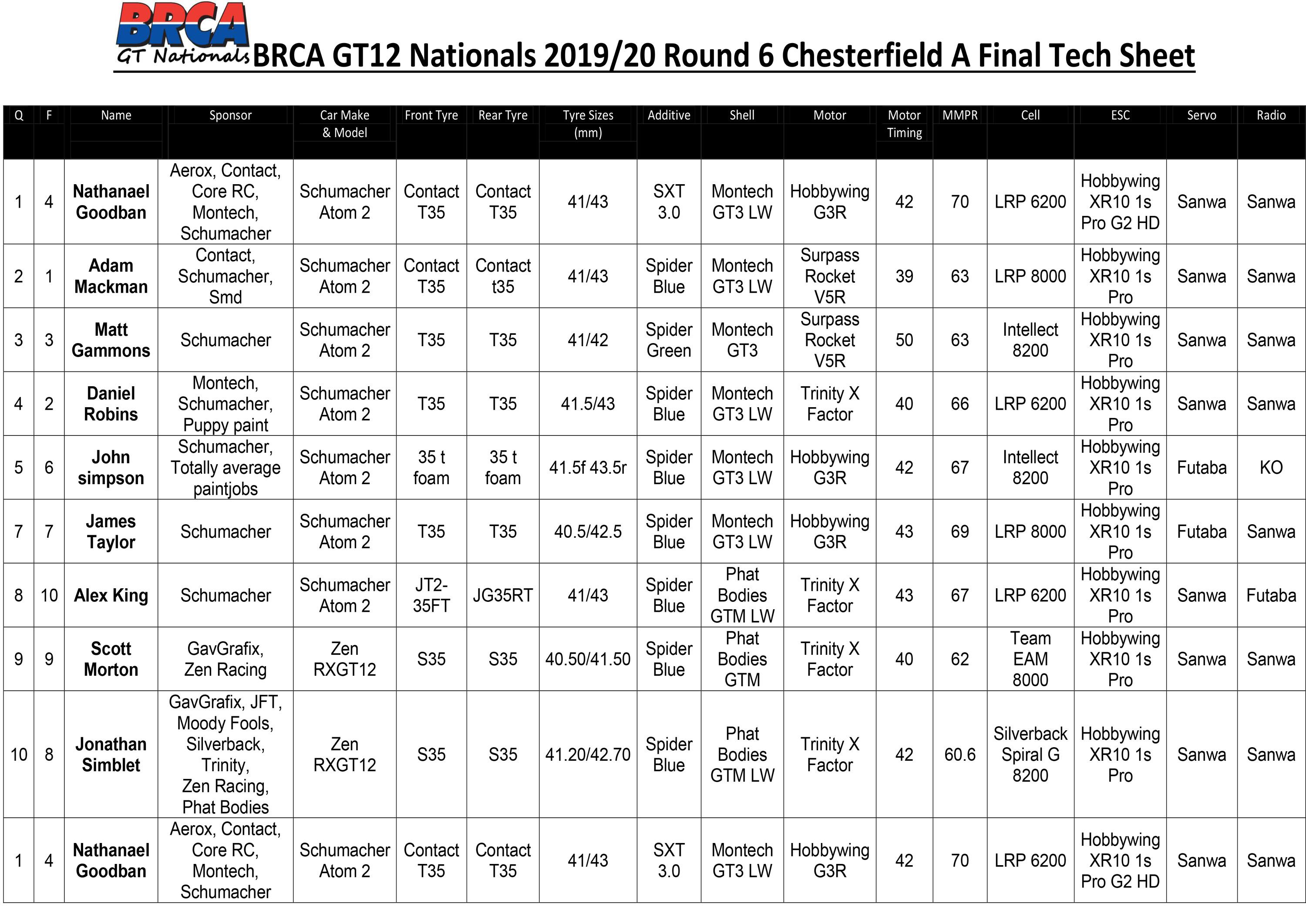 BRCA GT Tech Sheet RD6 Chesterfield