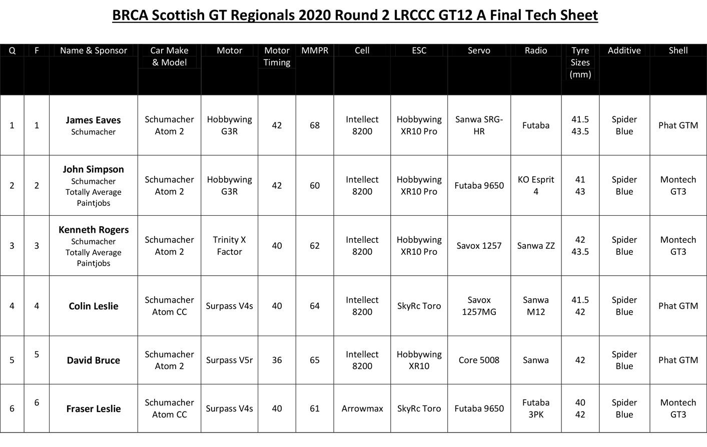 Regionals tech sheet 2020 rd2